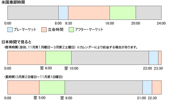 米国株の取引時間と日本時間