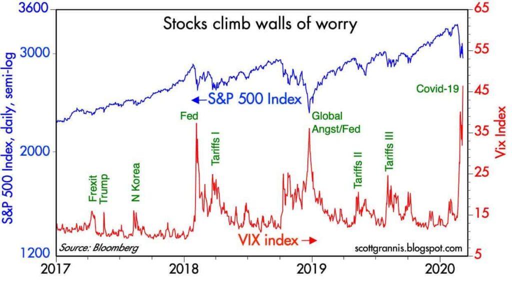 S&P500とVIX指数の推移